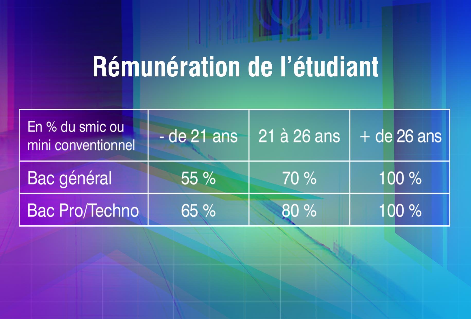 ESCC-Remuneration-Mastere