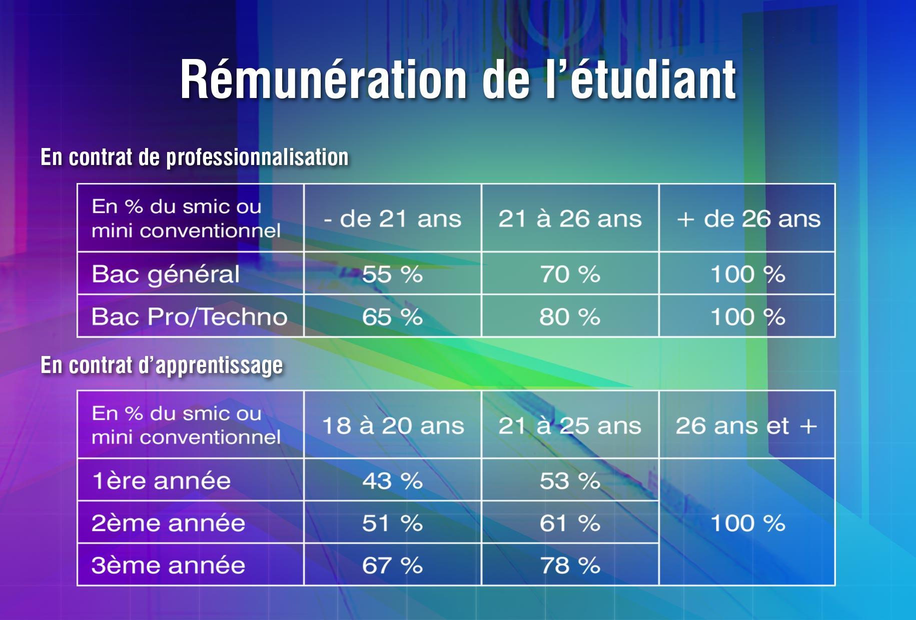 ESCC-Remuneration