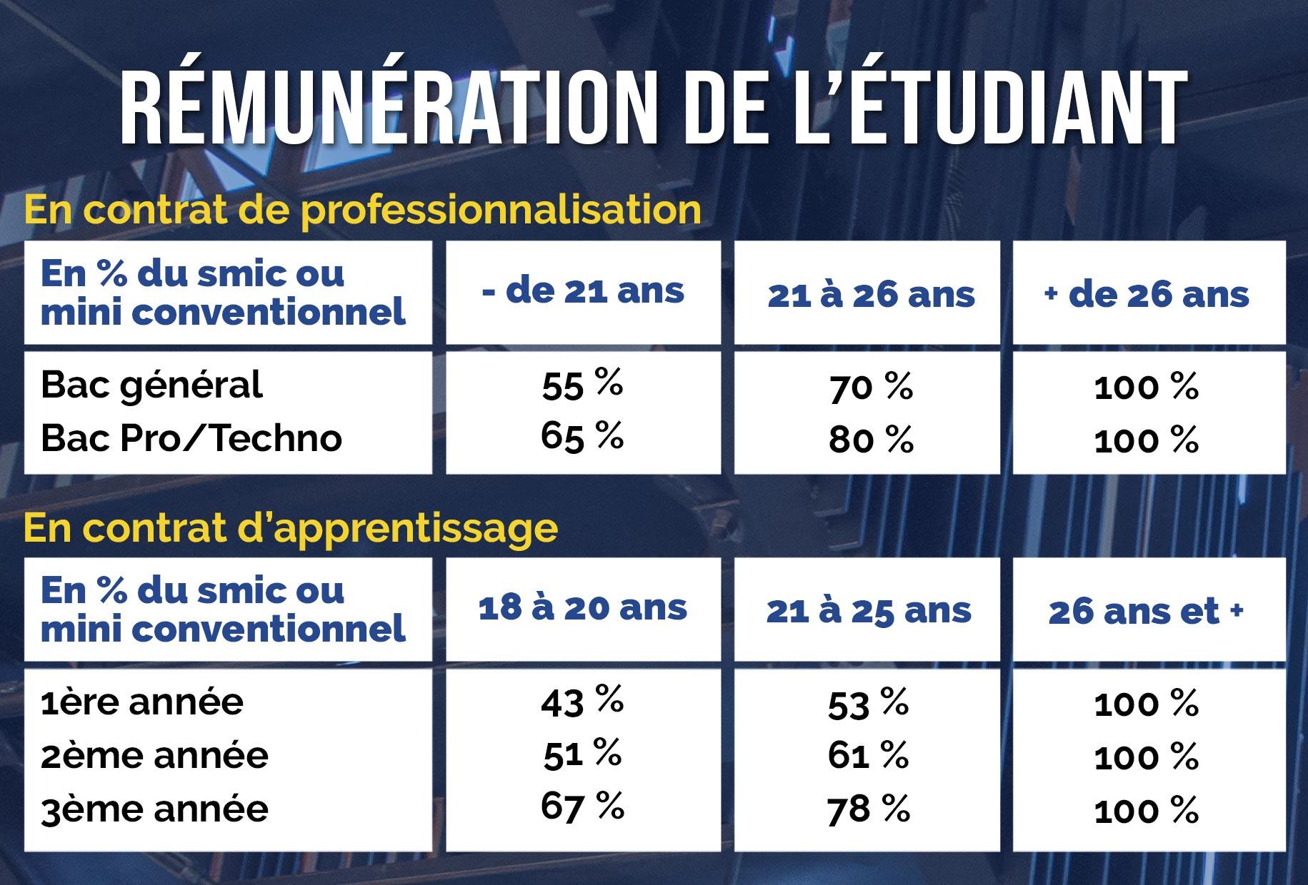 ESCC-Remuneration-Etudiant